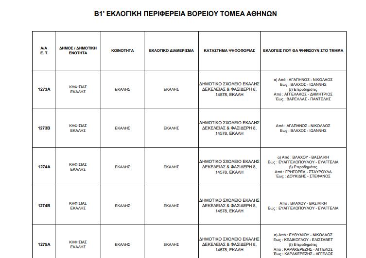 Αναρτήθηκαν οι πίνακες με τα εκλογικά τμήματα στο Δήμο Κηφισιάς.